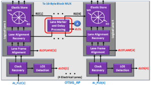 OTSiG/OTUk-a_A_Sk Function - OTU3 Applications - Lane Marker and Delay Processing Block Highlighted