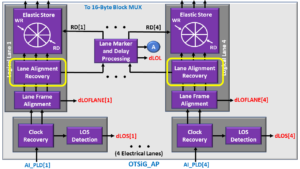 OTSiG/OTUk-a_A_Sk - OTU3 Applications - Lane Alignment Recovery Block Highlighted