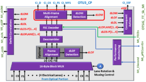 OTSiG/OTUk-a_A_Sk Functional Block Diagram - Multi-Frame Alignment - dLOM Detection Blocks Highlighted