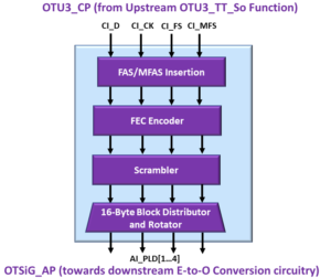 OTSiG/OTUk-a_A_So Functional Block Diagram - OTU3 Applications