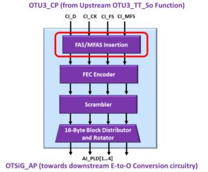 OTSiG/OTUk-a_A_So Function - OTU3 Applications - FAS/MFAS Insertion Block Highlighted