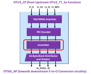 OTSiG/OTUk-a_A_So Function Block Diagram - OTU3 Applications - Scrambler Block