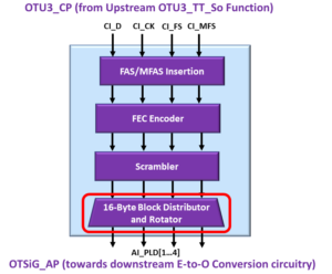 OTSiG/OTUk-a_A_So Functional Block Diagram - OTU3 Applications - 16 Byte Block Distributor and Rotator