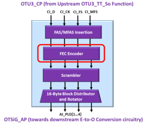 OTSiG/OTUk-a_A_So Functional Block - OTU3 Applications - FEC Encoder Block