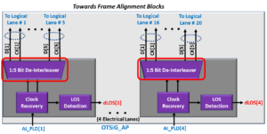 OTSiG/OTUk-a_A_Sk Functional Block Diagram - OTU4 Applications - 1/5 Bit De-Interleavers Highlighted