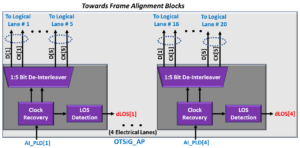 OTSiG/OTUk-a_A_Sk Functional Block Diagram - OTU4 Applications - OTSiG_AP Interface Side