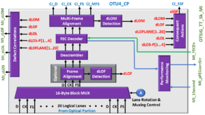 OTSiG/OTUk-a_A_Sk Functional Block Diagram - OTU4 Applications - OTUk_CP Interface Side