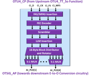 OTSiG/OTUk-a_A_So Functional Block Diagram - OTU4 Applications