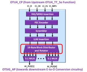 OTSiG/OTUk-a_A_So Functional Block Diagram - OTU4 Applications - 16-Byte Block Distributor and Rotator Block