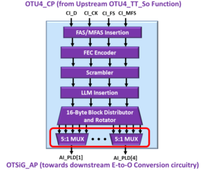 OTSiG/OTUk-a_A_So Functional Block Diagram - OTU4 Applications - 5:1 MUX Blocks