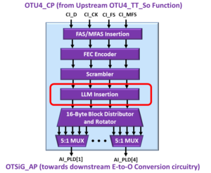 OTSiG/OTUk-a_A_So Functional Block Diagram - OTU4 Applications - LLM Insertion Block