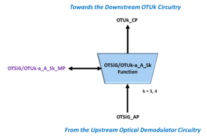 OTSiG/OTUk-a_A_Sk Simple Function Diagram
