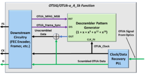 Descrambler Block Level Diagram with OTSiG/OTUk_A_Sk Function