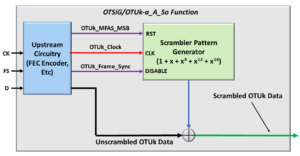 OTUk Scrambler within the OTSiG/OTUk_A_So Atomic Function