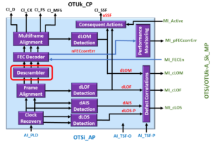 OTSi/OTUk-a_A_Sk Functional Block Diagram with Descrambler Circuit Highlighted