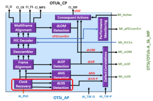 OTSi/OTUk-a_A_Sk Functional Block Diagram - dLOS Detection Block Highlighted