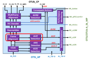 OTSi/OTUk-a_A_Sk Functional Block Diagram - dLOF Detection Circuitry