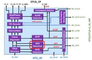 OTSi/OTUk-a_A_Sk Functional Block Diagram with dAIS Detection Circuitry Highlighted
