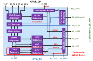 OTSi/OTUk-a_A_Sk Function declares dLOS Defect - Defect Correlation