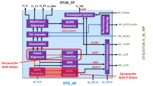 OTSi/OTUk-a_A_Sk Function Declares both the dLOS and dLOF Defects