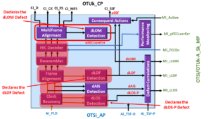 OTSi/OTUk-a_A_Sk Function declares dLOS-P, dLOF and dLOM Defects