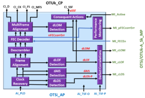 OTSi/OTUk-a_A_Sk Functional Block Diagram