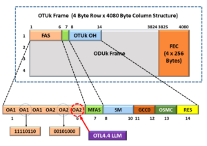 OTU4 Frame with 3rd OA2 Byte being used as the OTL4.4 Logical Lane Marker