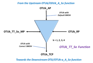 OTUk_TT_So Simple Block Diagram - ITU-T G.798 Symbol