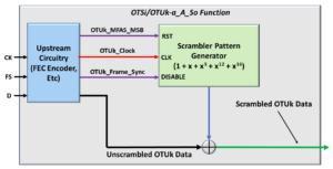 Scrambler Function - OTSi/OTUk-a_A_Sk function