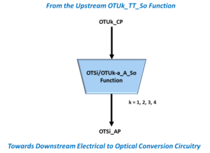 OTSi/OTUk-a_A_So Simple Function Drawing