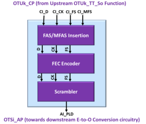 OTSi/OTUk-a_A_So Functional Block Diagram