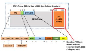OTUk Frame with FEC Field highlighted