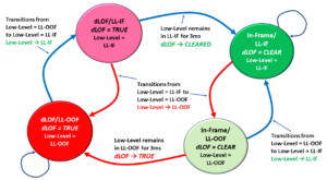 dLOF Defect - Overall State Machine Diagram - Using Low-Level Terms