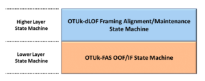 dLOF Defect State Machine Hierarchy