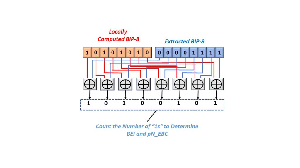 SM-BEI - BIP-8 XOR Comparator Circuit