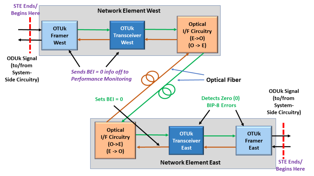 SM-BEI - Network Element EAST sends BEI = 0 back out to Network Element WEST
