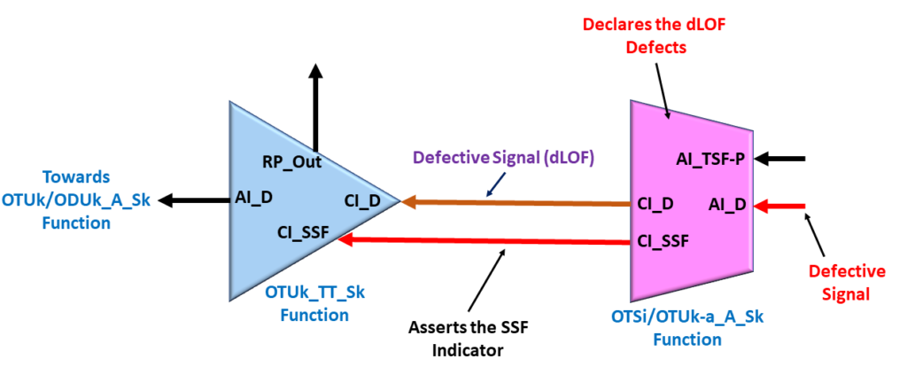 Consequent Equation - OTSi/OTUk_A_Sk function asserts CI_SSF due to dLOF defect