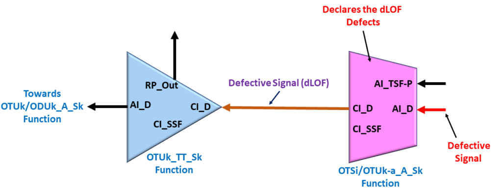 Consequent Equation - OTSi/OTUk_A_Sk function declares the dLOF defect