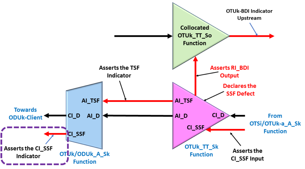 Consequent Equations - OTUk/ODUk_A_Sk function asserts its CI_SSF output pin