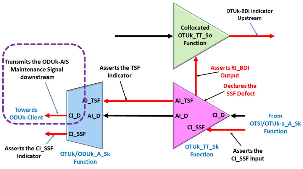 Consequent Equation - OTUk/ODUk_A_Sk function transmits ODUk-AIS downstream