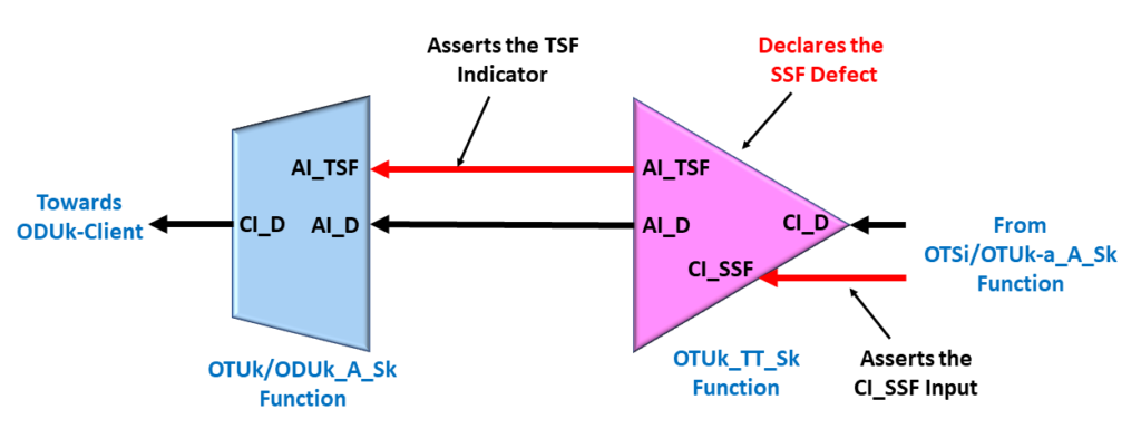 Consequent Equation - OTUk_TT_Sk Atomic Function asserts AI_TSF due to CI_SSF being asserted