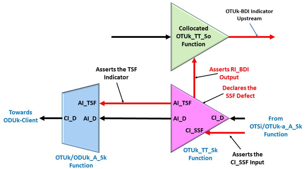 Consequent Equation - OTUk_TT_Sk function asserts RI_BDI due to CI_SSF
