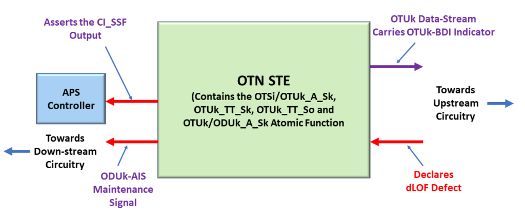 Consequent Equations - Overall OTN STE's response to it declaring the dLOF Defect Condition