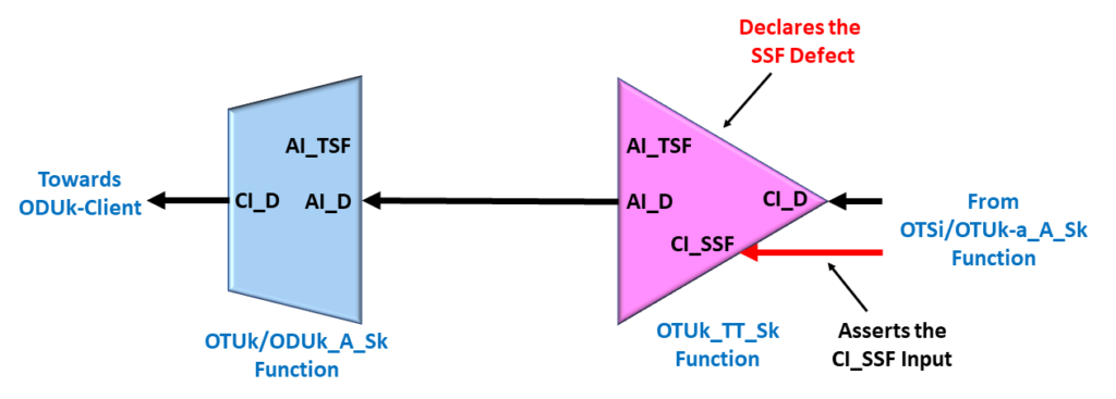 Consequent Equations - Upstream Circuitry asserts CI_SSF input to the OTUk_TT_Sk function