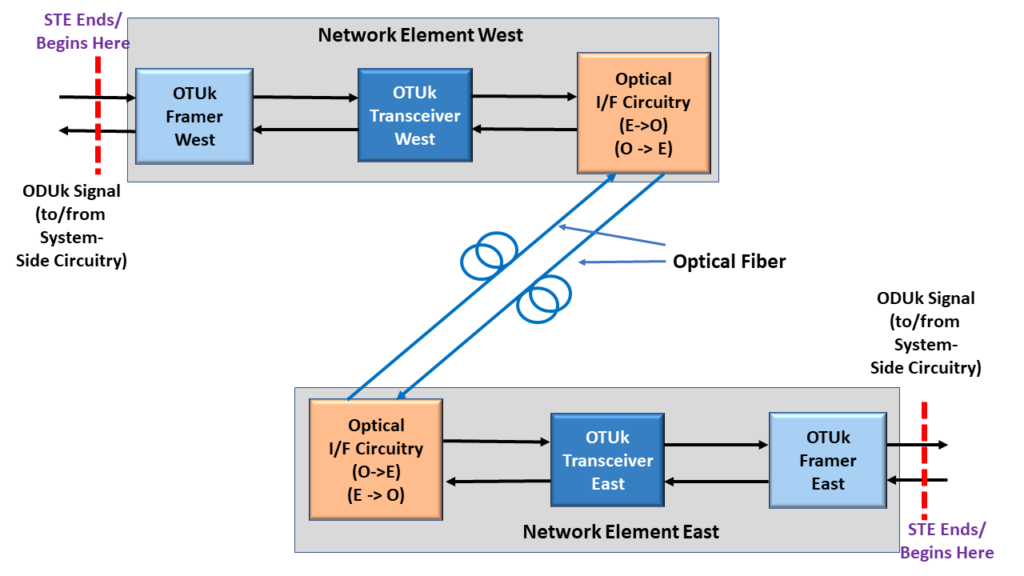West to East Bidirectional Optical Connection