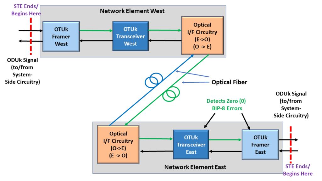 BIP-8 Errors - Network Element East declares NO BIP-8 Errors