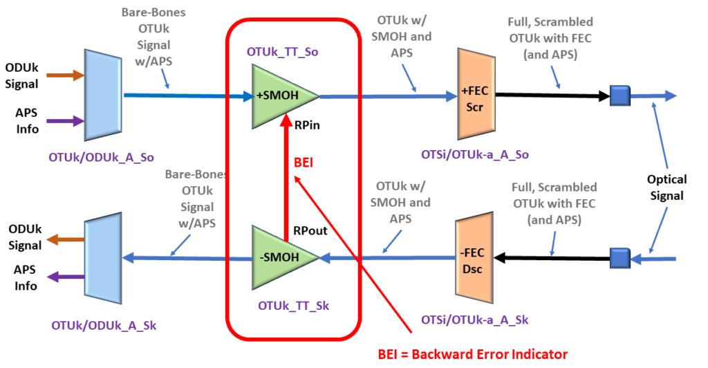 Collocated OTUk_TT_So and OTUk_TT_Sk functions with BEI port highlighted