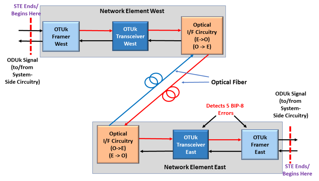 BEI - East Network detects and flags 5 BIP-8 Errors
