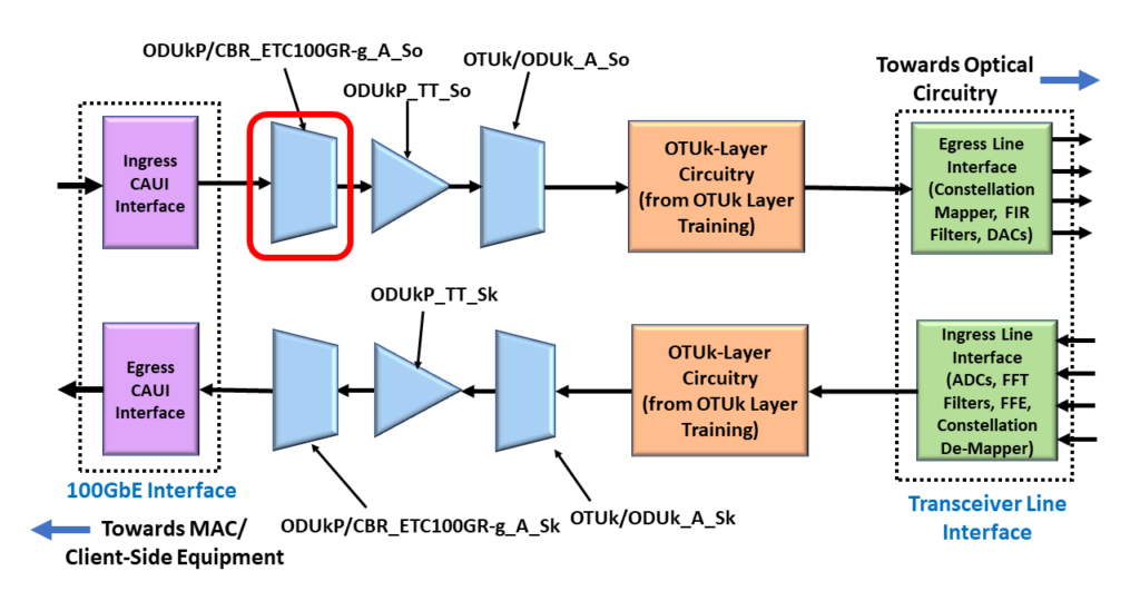 ODU4/OTU4 System with 100Gbps Ethernet Adaptation (or ODUkP/CBR_ETC100GR-g_A_So) Function Highlighted
