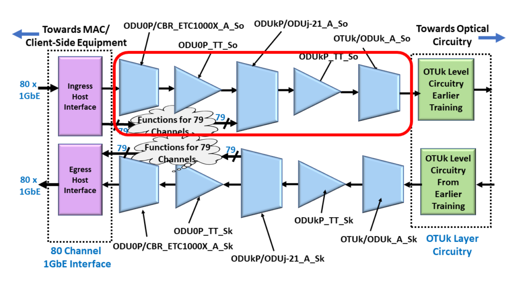 ODU4/OTU4 Multiplexed System with the Source Direction Atomic Functions Highlighted